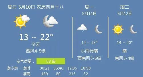 10日天气:多云 温度13 ~ 22℃ 西风4-5级